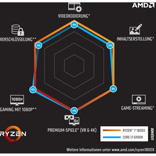 AMD Ryzen 7 1800X 8x 3.60GHz So.AM4 TRAY