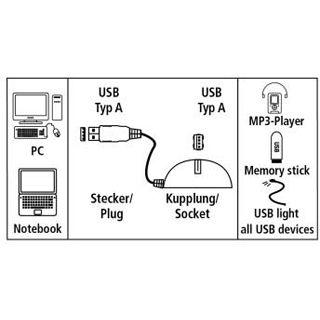 1.50m Hama USB2.0 Verlängerungskabel Docking Ball USB A Stecker auf USB A Kupplung Schwarz
