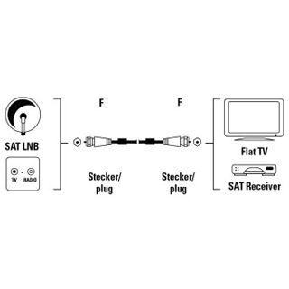 1.50m Hama Antenne Anschlusskabel F-Stecker auf F-Stecker Silber Ferritkern/geschirmt/vergoldet