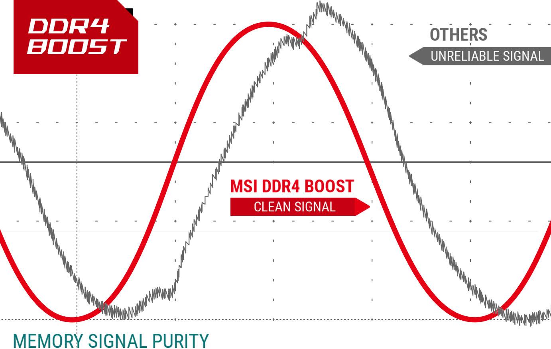 DDR4 Boost performance