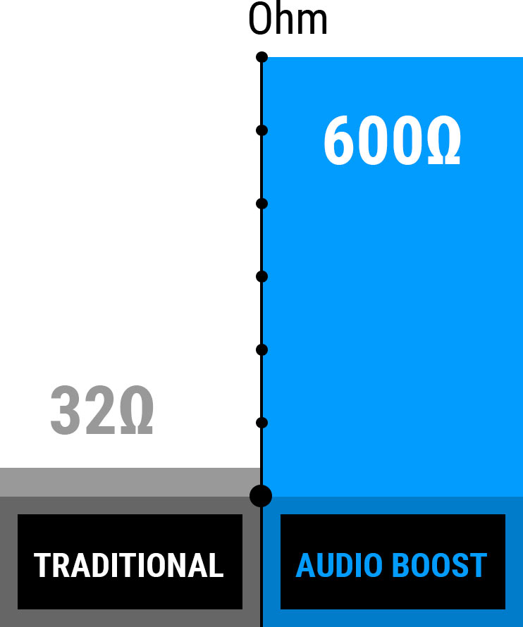 Audio Boost Ohm chart