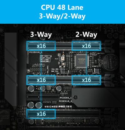 Multi-GPU-Unterstützung für bis zu 3 Grafikkarten mit echter PCIe Gen3 x 16-Anbindung