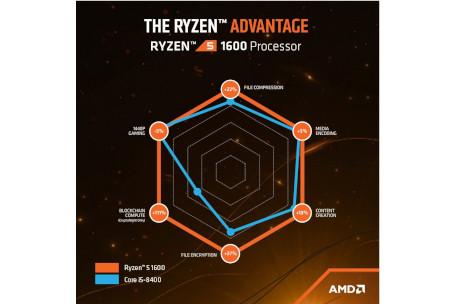 AMD Ryzen 5 1600 mit Kühler