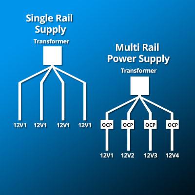 Single- oder Multi-Rail? Wo liegt der Unterschied?