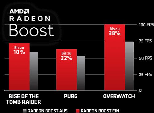Radeon Boost Chart