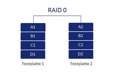 RAID 0 Schema
