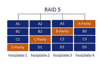 RAID 5 Schema