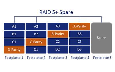 RAID 5 Spare Schema