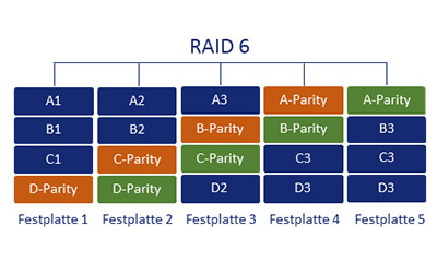 RAID 6 Schema